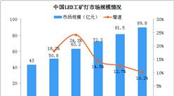 2020年中国工业LED驱动电源行业发展现状分析(图)