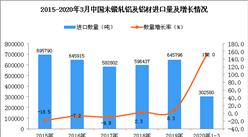 2020年1季度中国未锻轧铝及铝材进口量同比增长152%