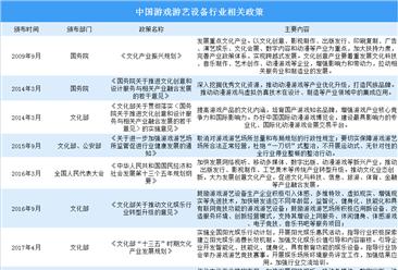 监管日益完善 中国游戏游艺设备行业政策汇总(图)