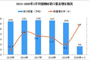 2020年1季度中国钢材进口量同比增长9.7%