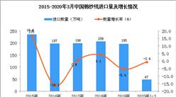 2020年1季度中国棉纱线进口量为47万吨 同比下降0.6%