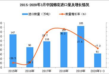 2020年1季度中国棉花进口量为61万吨 同比下降7.2%