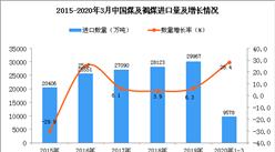2020年1-季度中国煤及褐煤进口数量及金额增长率情况分析