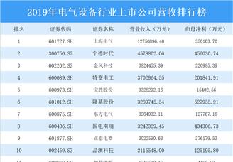 2020年电气设备行业上市公司营收排行榜