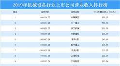 2020年机械设备行业上市公司营业收入排行榜:中集集团位居榜首(附排名)