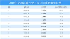 2020年交通运输行业上市公司净利润排行榜:大秦铁路最赚钱(附排名)
