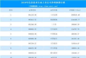 2020年信息技术行业上市公司净利润排行榜(附排名)