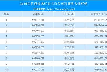 工业富联第一!2020年信息技术行业上市公司营业收入排行榜出炉(附表)