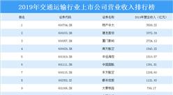 2020年交通运输行业上市公司营业收入排行榜:物产中大位居榜首(附排名)
