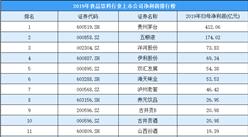 2020年食品饮料行业上市公司净利润排行榜:贵州茅台/五粮液/洋河股份前三(附榜单)