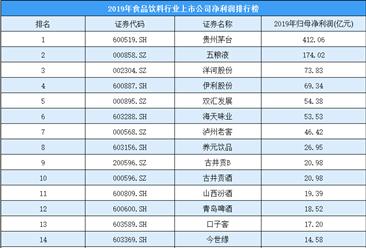 2020年食品飲料行業上市公司凈利潤排行榜:貴州茅臺/五糧液/洋河股份前三(附榜單)
