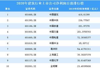 2020年建筑行业上市公司净利润百强排行榜