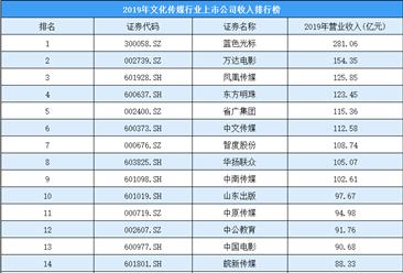 2020年文化传媒行业上市公司收入排行榜:蓝色光标第一 万达电影第二