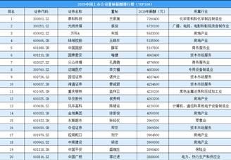 2020年中国上市公司董秘薪酬排行榜(TOP100)