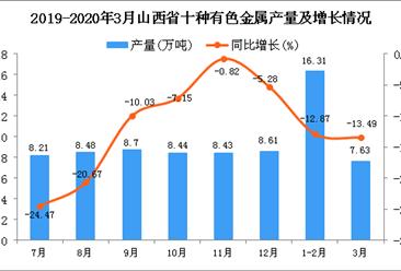 2020年3月山西省十种有色金属产量及增长情况分析