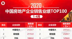 2020年1-4月房企销售额排行榜TOP100:恒大第一 碧桂园第二(图)