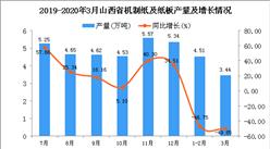2020年3月山西省机制纸及纸板产量为3.44万吨 同比下降49.85%