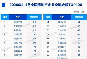 2020年1-4月房企拿地金额排行榜top100:恒大拿地势头强劲(图)