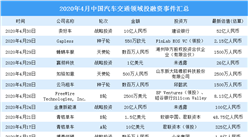 2020年4月汽車交通領域投融資情況分析:青桔單車受資本青睞(附完整名單)