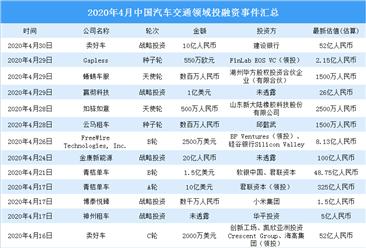 2020年4月汽车交通领域投融资情况分析:青桔单车受资本青睐(附完整名单)