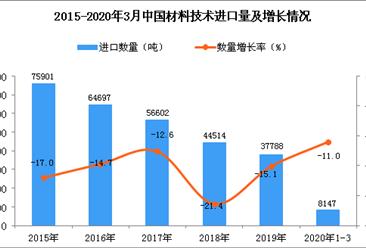 2020年1季度中国材料技术进口量同比下降11%