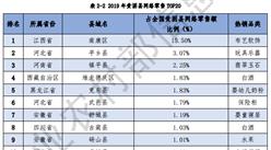 2019年贫困县网络零售TOP20排行榜