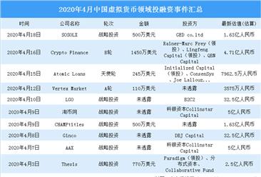 2020年4月虚拟货币领域投融资情况分析:战略投资事件最多(附完整名单)