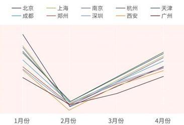 《国内主要城市疫后消费趋势分析》:短途周边游成为周末消费新方式(全文)