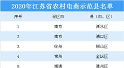 2020年江蘇省農村電商示范縣名單出爐:共17個示范縣上榜(附詳細名單)