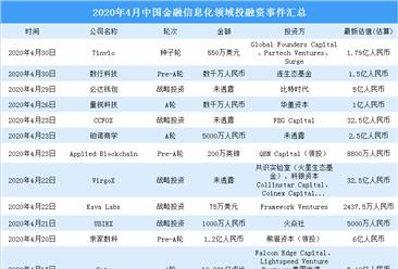 2020年4月金融信息化领域投融资情况分析:投融资金额环比减少53.7%(附完整名单)