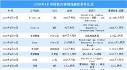 2020年4月教育領域投融資情況分析:種子輪投融資事件最多(附完整名單)