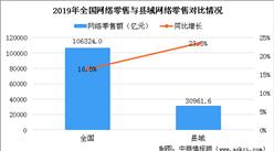 2020年中国县域电商发展现状分析:全国2083个县域网络零售额超3万亿元