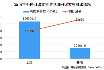 2019年全国各省市县域农产品网络零售额排名:广东/北京/浙江位居前三