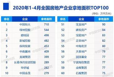 2020年1-4月房企拿地面积排行榜top100:恒大第一 绿地第二(图)
