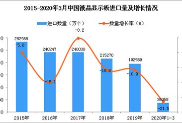 2020年1季度中国液晶显示板进口量为36058万个 同比下降21.5%