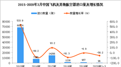 2020年1季度中国飞机及其他航空器进口量同比下降56.2%