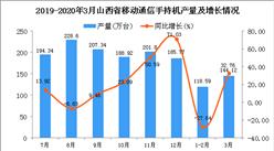 2020年1季度山西省手機產量同比下降3.57%