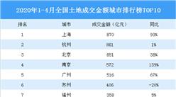 2020年1-4月全国土地成交金额城市排行榜TOP10:上海第一 杭州第二(图)
