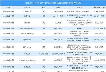 2020年4月生物技术和制药领域投融资情况分析:a轮投融资事件最多(附完整名单)
