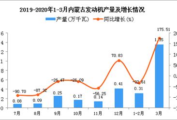 2020年3月内蒙古发动机产量及增长情况分析