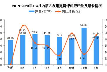 2020年3月内蒙古农用氮磷钾化肥产量及增长情况分析