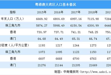 2019年粤港澳大湾区人口数据分析:深圳广州人口增量大 澳门香港人口密度大(图)