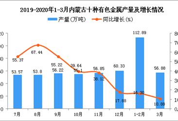 2020年3月内蒙古十种有色金属产量及增长情况分析