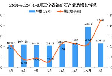 2020年1季度辽宁省铁矿石产量为3052.58万吨, 同比增长4.45%