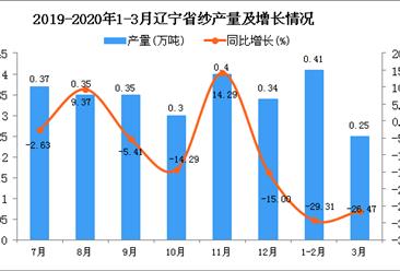 2020年1季度辽宁省纱产量为0.66万吨 同比下降28.26%