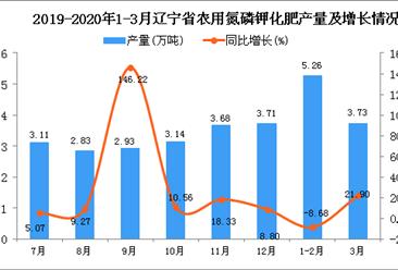2020年1季度辽宁省农用氮磷钾化肥产量为10.37万吨 同比增长17.57%