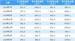 2020年4月万科销售简报:销售额同比下降20.31%(附图表)