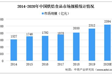 2020年中国烘焙食品市场规模及发展趋势预测分析(图)