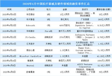 2020年4月医疗器械及硬件领域投融资情况分析:投融资金额大增(附完整名单)