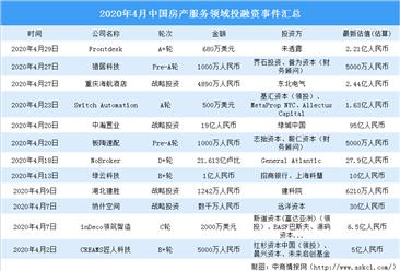 2020年4月房产服务领域投融资情况分析:战略投资事件最多(附完整名单)